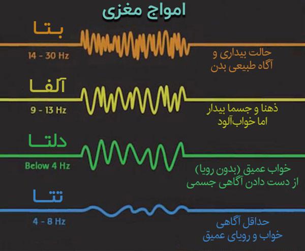 امواج مغزی را طبق فرکانس+خود هیپنوتیزم